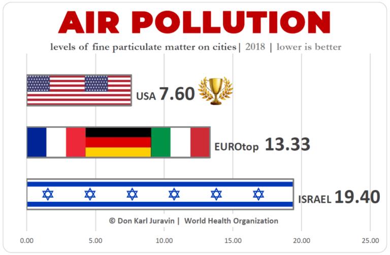 Air Pollution Mortality Comparison USA vs Europe vs Israel, by Don Juravin