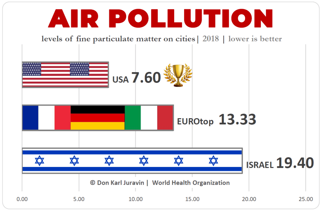 Air Pollution Mortality Comparison USA vs Europe vs Israel, by Don Juravin