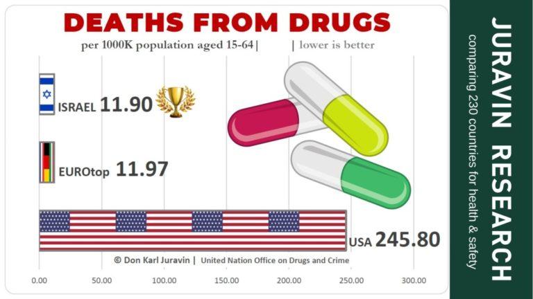 Drugs Deaths Comparison