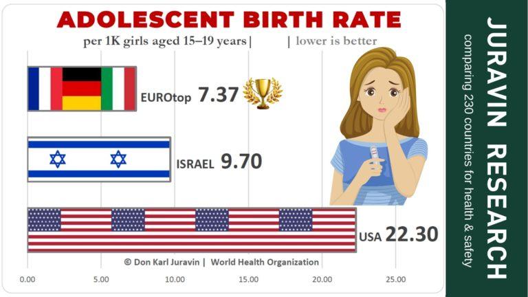 adolescent-birth-rate-chart-comparison-JURAVIN-RESEARCH-by-Don-Karl-Juravin