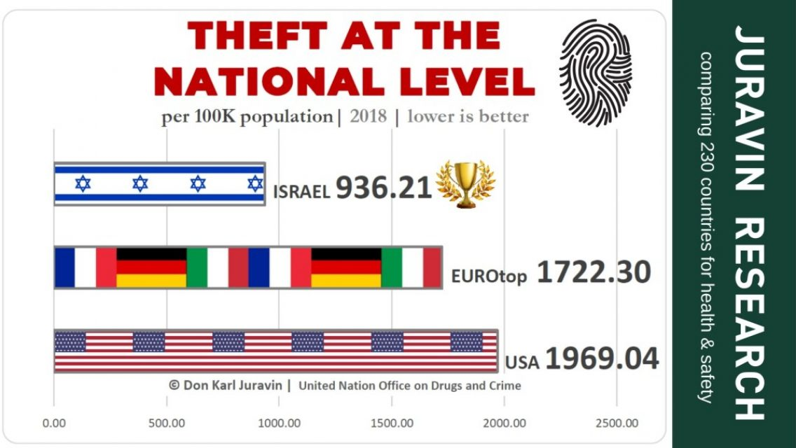 Where Are You Least Likely to Be Robbed in Italy, Germany, Israel, France or in the USA