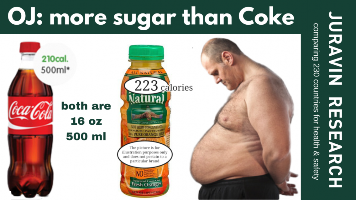 more-sugar-and-calories-in-22natural22-orange-juice-than-in-Coke-